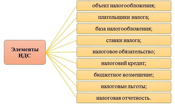 Регистрация юридического лица на НДС
