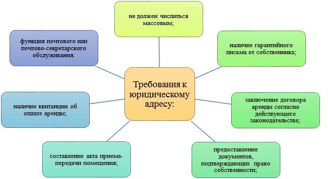 Покупка адреса для регистрации в Печерском районе