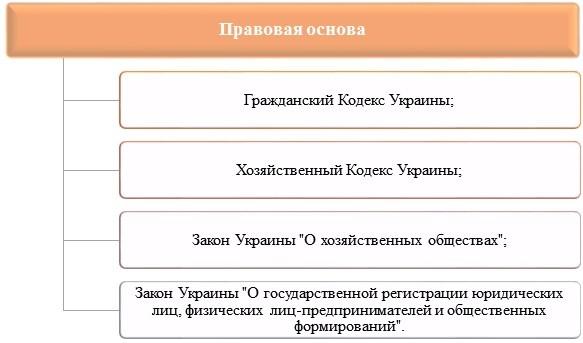 Регистрация смены учредителей ооо как заполнять реестр декларацию 3 ндфл