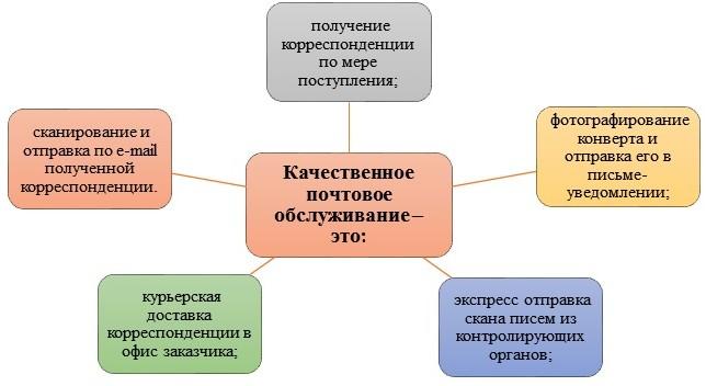 Покупка юр адреса с почтовым обслуживанием в Печерском районе