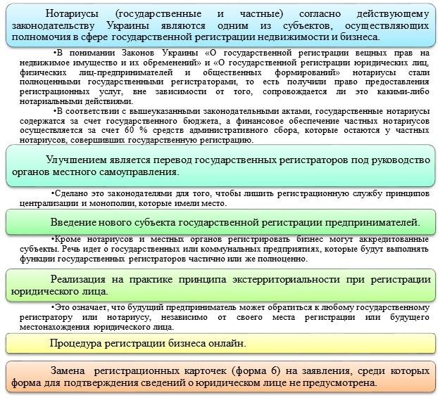 Особенности регистрации бизнеса в Украине
