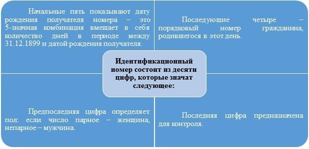 Как получить идентификационный код иностранцу в Киеве