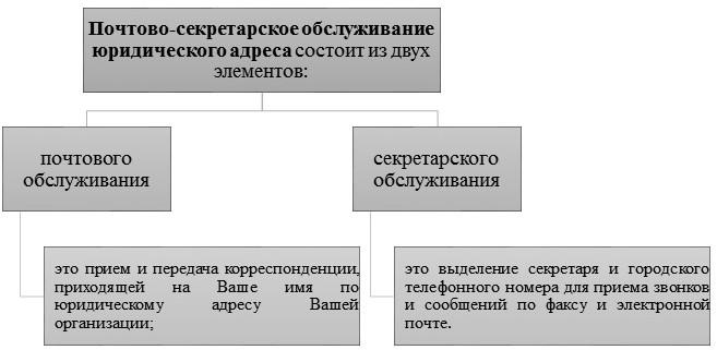 Аренда юридического адреса с почтово-секретарским обслуживанием в Шевченковском районе