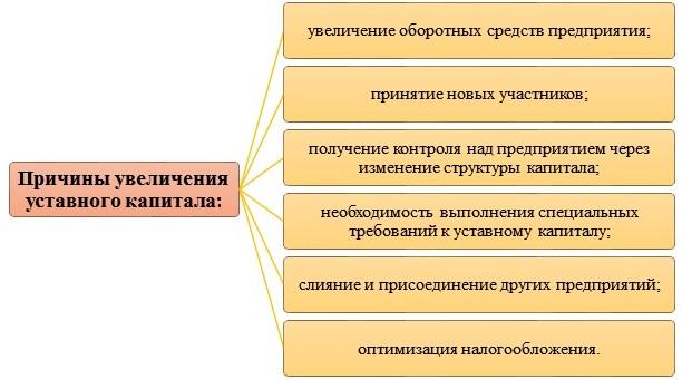 Увеличение размера уставного капитала ООО