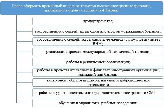 Для чего нужен временный вид на жительство в Украине иностранцу