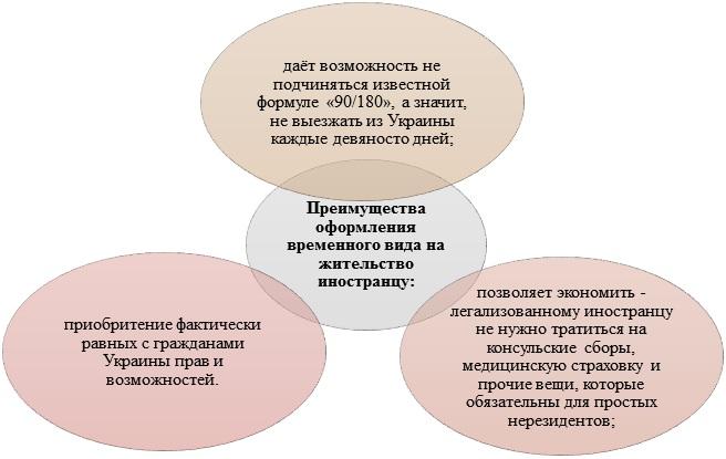 Преимущества оформления временного вида на жительство иностранцу