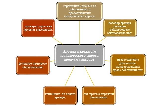 Аренда юридического адреса в Киеве недорого