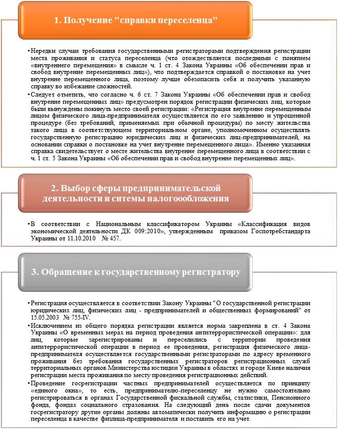 Регистрация ФЛП переселенцам