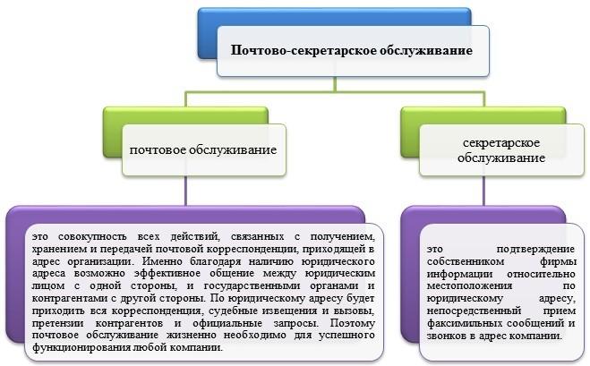 Аренда юридического адреса с почтово-секретарским обслуживанием в Печерском районе