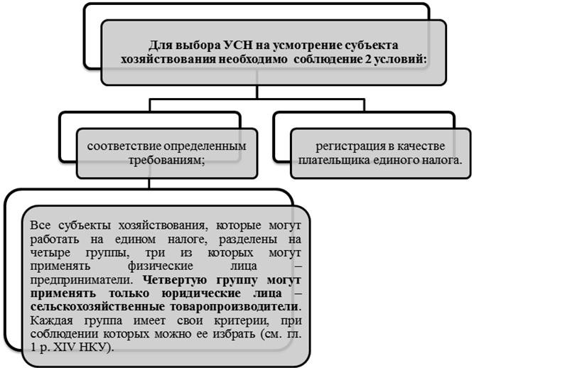 Выбор налогообложения ооо при регистрации регистрации ооо налоги