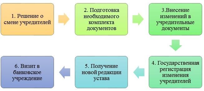 Как поменять учредителей ООО