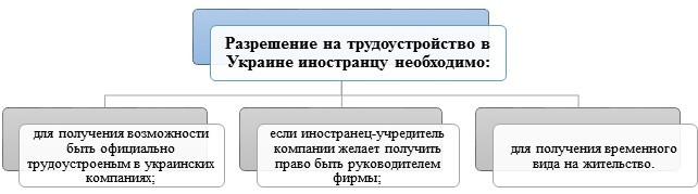 Для чего необходимо разрешение на трудоустройство в Украине иностранцу