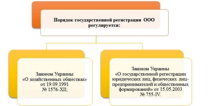 Регистрация ооо недорого в спб как подать документы на регистрацию ип удаленно
