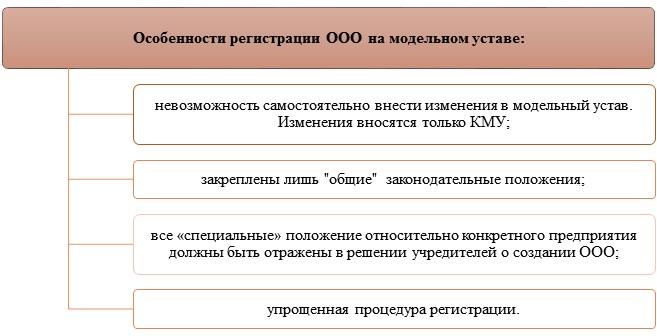 Оформление ООО на модельном уставе