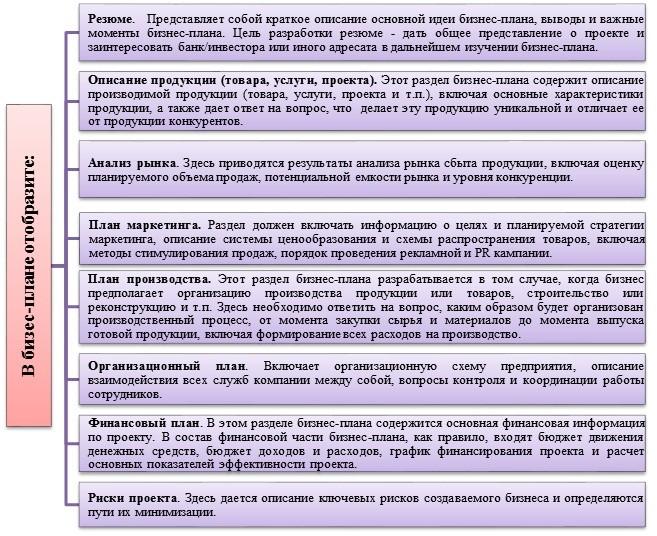 Готовый бизнес план украина ип бизнес план