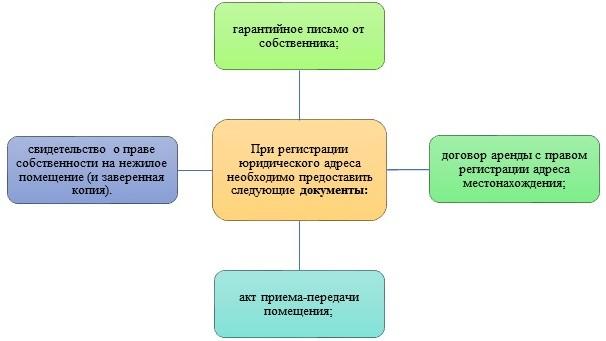 Покупка адреса для регистрации в Соломенском районе