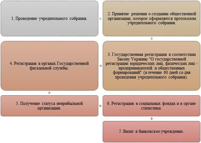 Регистрация общественной организации со статусом неприбыльной