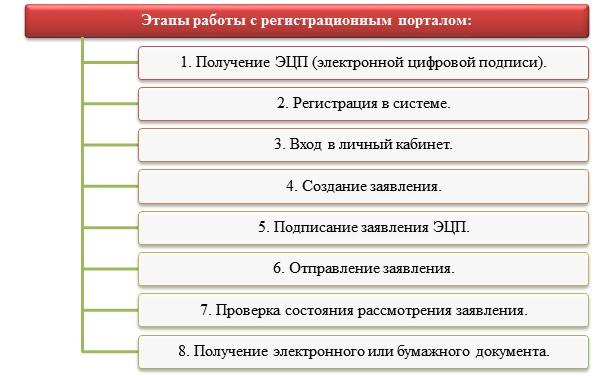 Регистрация ФЛП в электронном виде через регистрационный портал