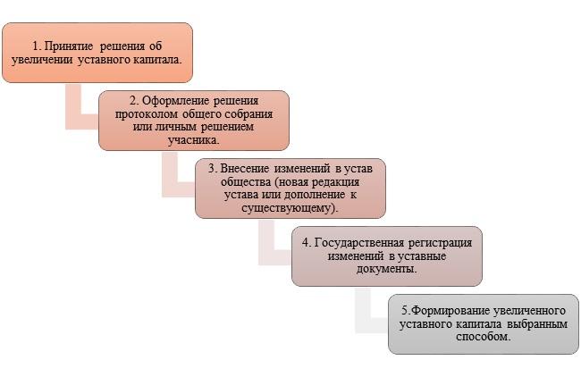 Увеличение размера уставного капитала частных предприятий