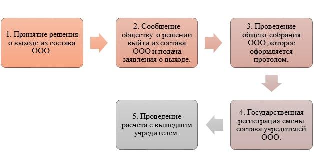 Выход учредителя из состава ООО на основании заявления о выходе