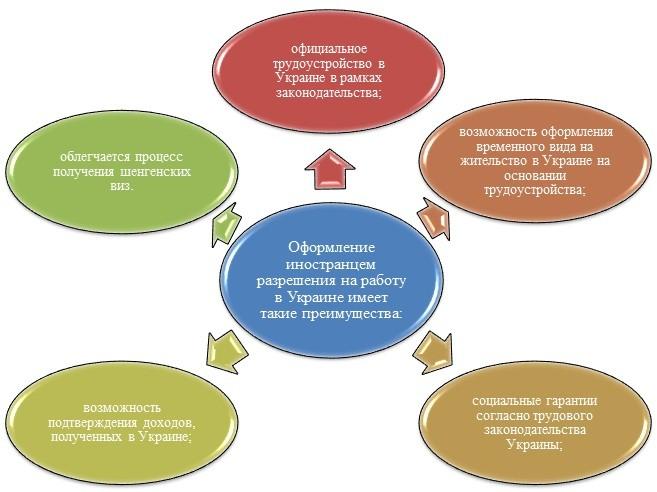 Преимущества оформления разрешения на трудоустройство