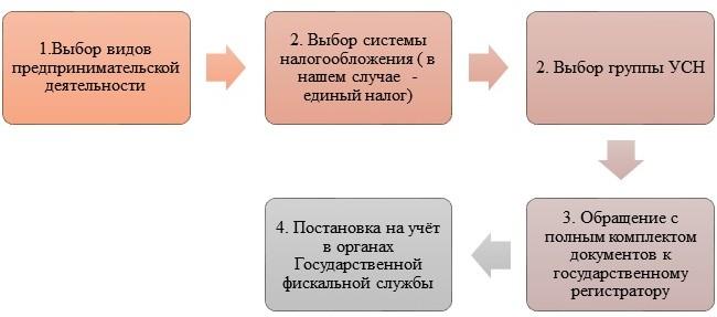 Регистрация ФЛП на едином налоге