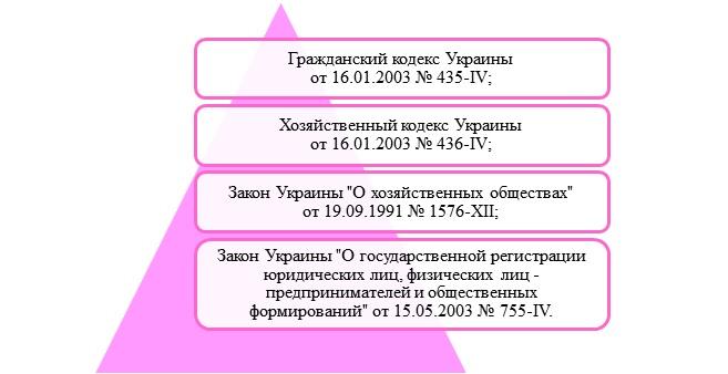 регистрация ооо кипр