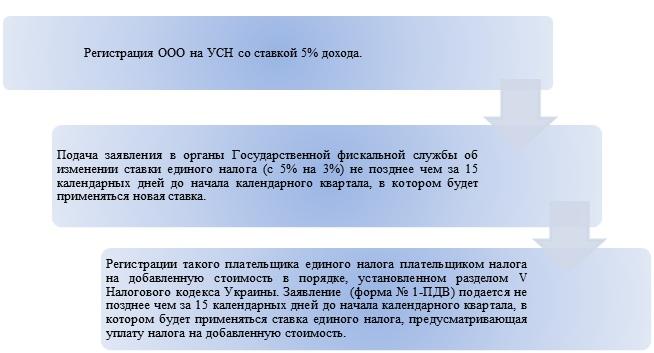 Переход ООО с единого налога на смешанную систему налогообложения