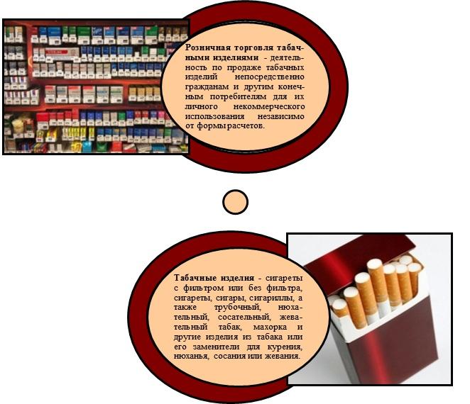 Лицензия на розничную торговлю табачными изделиями