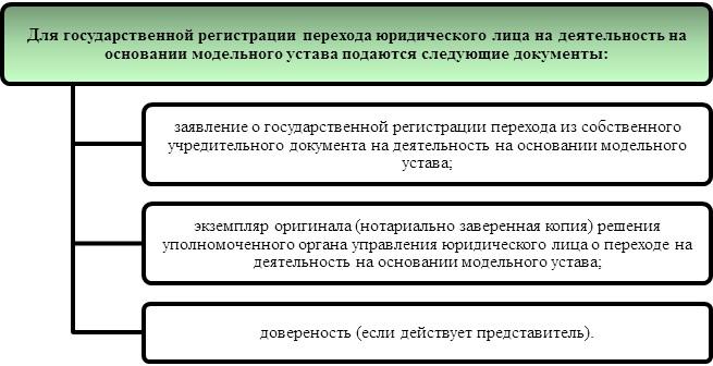 Переход ООО с устава, утвержденного учредителями, на модельный устав