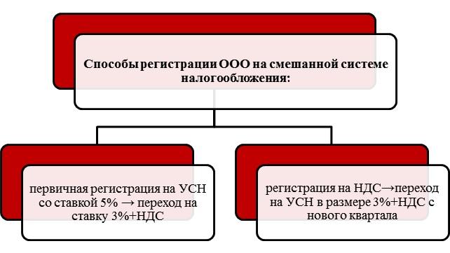Условия регистрации для ооо госпошлина на услуги нотариуса при регистрации ооо
