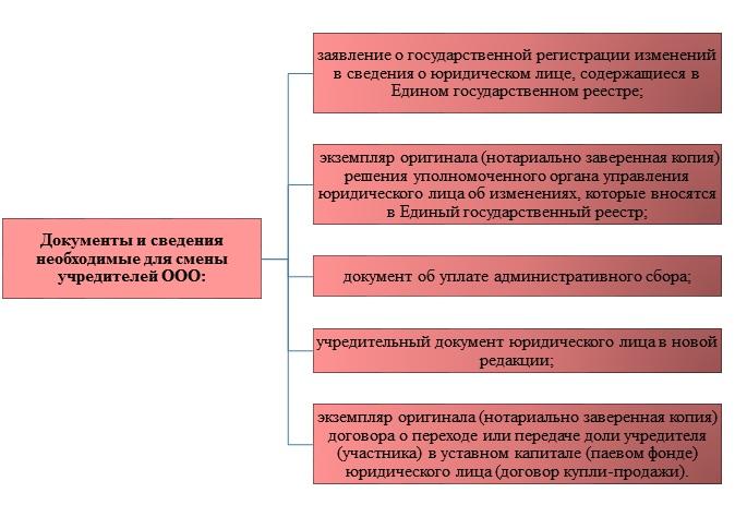 Смена учредителей в ООО на основании договора купли-продажи
