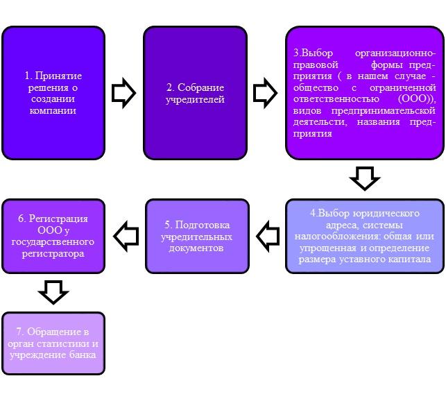 Порядок государственной регистрации юридических лиц ооо договор на оказание услуг по бухгалтерскому обслуживанию с ип