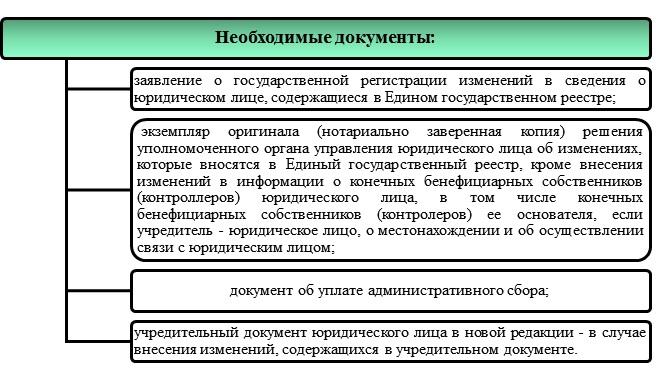 Перерегистрация ООО из зоны АТО