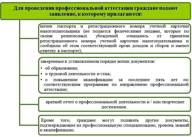 Получение сертификата ГИП