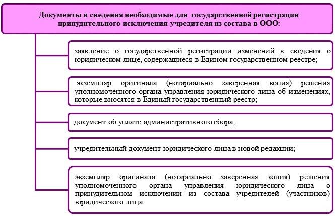 Принудительное исключение учредителя из состава в ООО