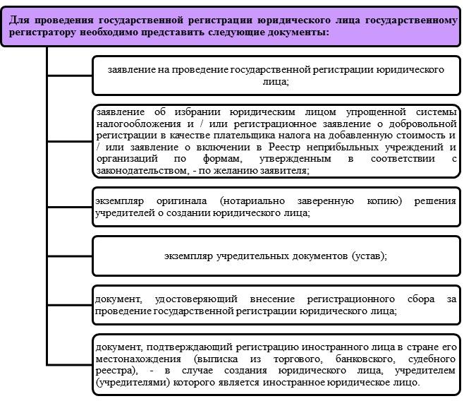 Регистрация ООО с директором и подписантом