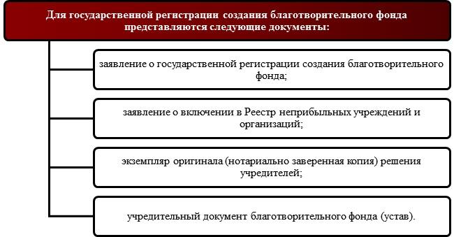 Оформление документов для регистрации благотворительного фонда