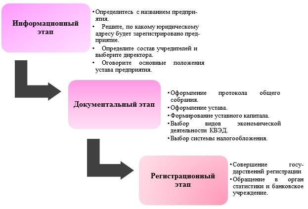Регистрация ООО на смешанной системе налогообложения