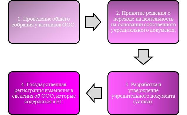 Переход ООО с модельного устава на устав, утвержденный учредителями