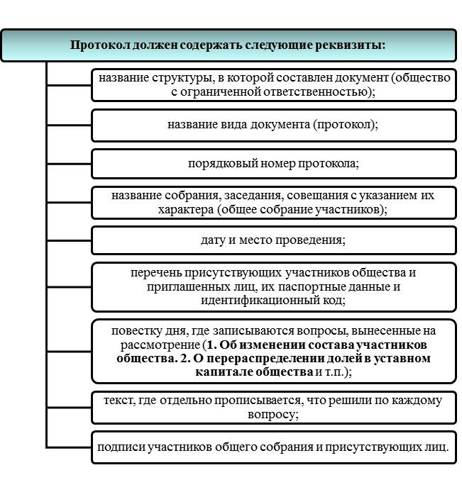 Как самому подготовить протокол для смены учредителей ООО