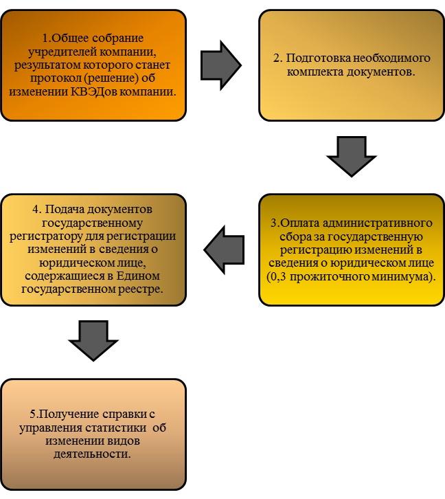 Оформление документов для смены КВЭД