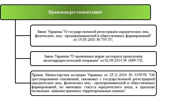 порядок перерегистрации ооо украина