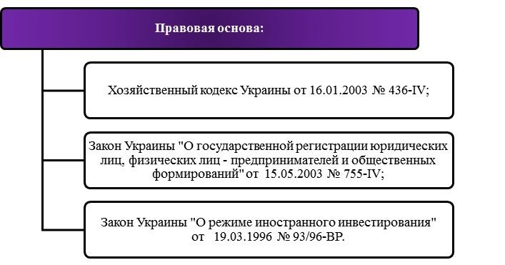 Основы регистрации ооо бланк заявления по форме р21001 регистрация ип скачать