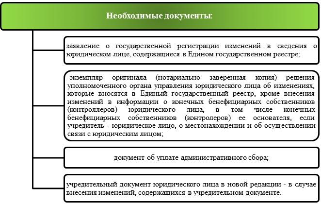 Перерегистрация фирмы из зоны АТО