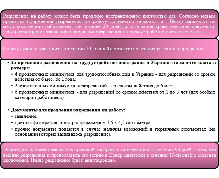 Продление срока действия разрешения на трудоустройство для нерезидента