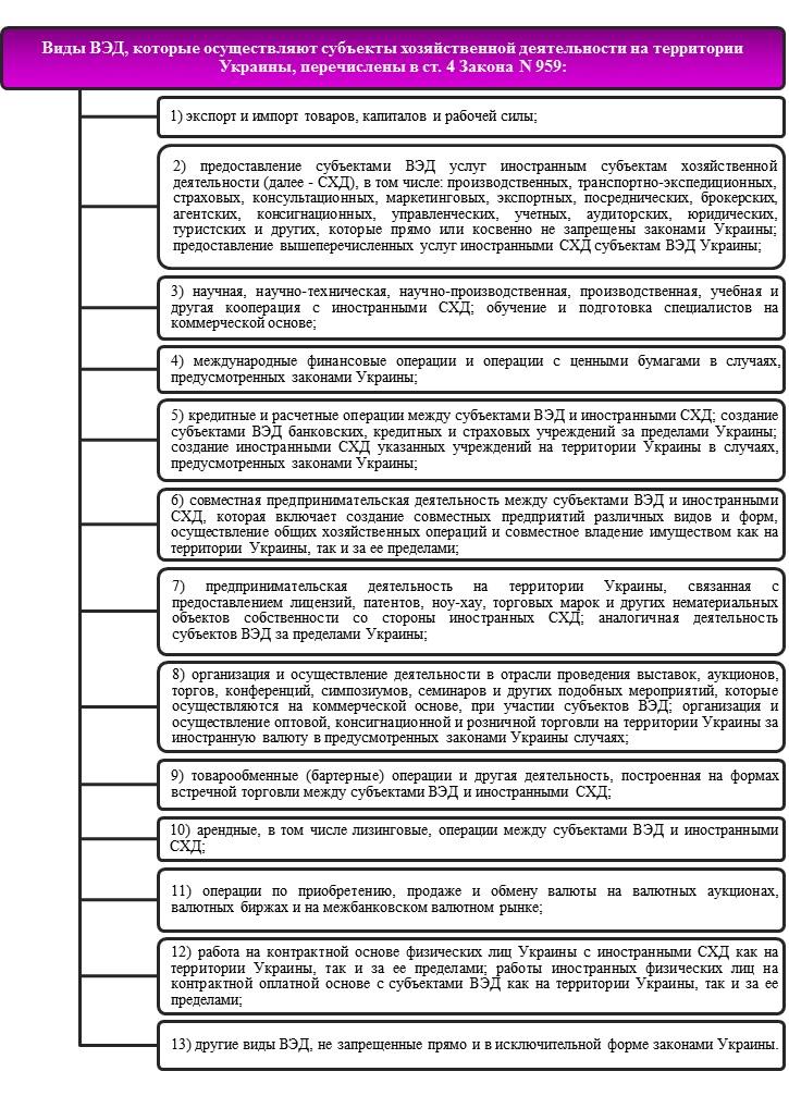 Регистрация предприятия, занимающегося внешнеэкономической деятельностью