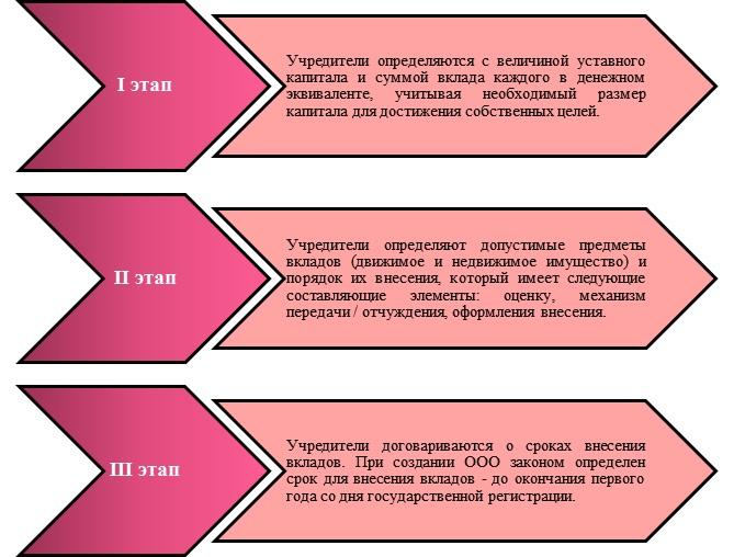 Размер ук при регистрации ооо прием документов для регистрации ип