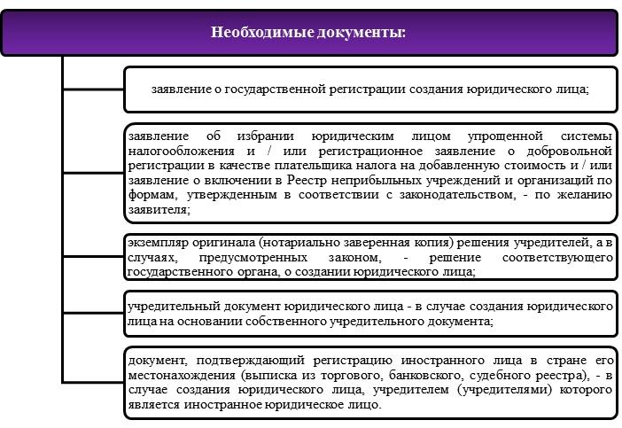 Особенности регистрации ооо в украине срок подачи декларация 3 ндфл 2019