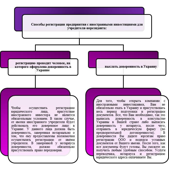 Регистрация ООО с иностранными инвестициями